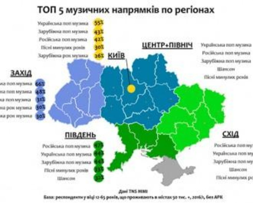 Проведено масштабное исследование музыкальных пристрастий украинцев