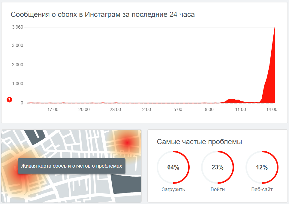 Скриншот: downdetector.ru